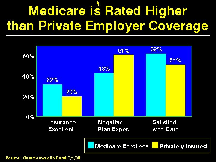 Medicare is Rated Higher than Private Employer Coverage