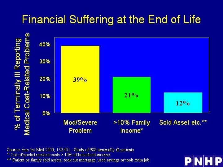 Financial Suffering at the End of Life