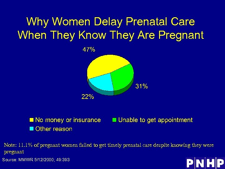 Why Women Delay Prenatal Care When They Know They Are Pregnant Note: 11. 1%