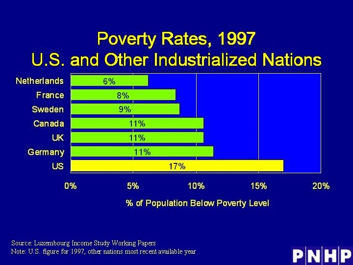 Poverty Rates, 1997 U. S. and Other Industrialized Nations