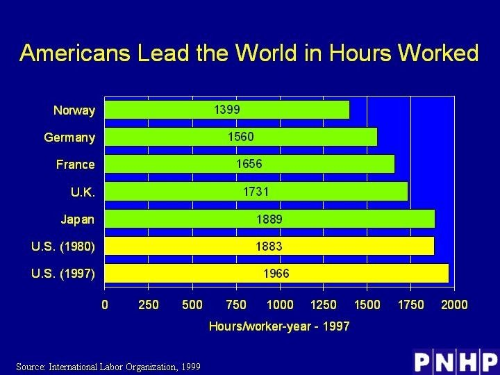 Americans Lead the World in Hours Worked
