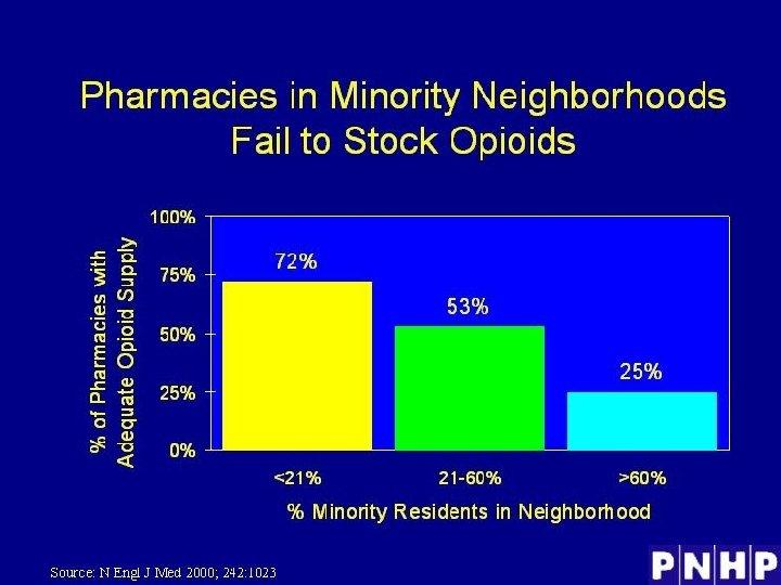 Pharmacies in Minority Neighborhoods Fail to Stock Opioids