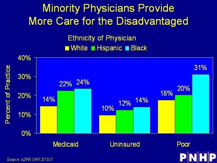 Minority Physicians Provide More Care for the Disadvantaged