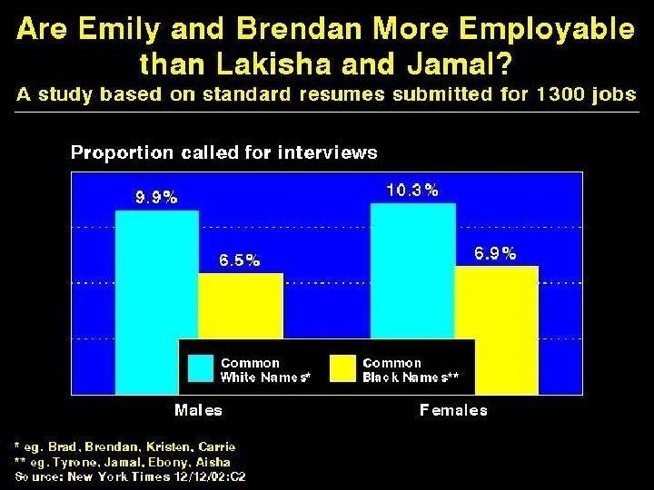 Are Emily and Brendan More Employable than Lakisha and Jamal?