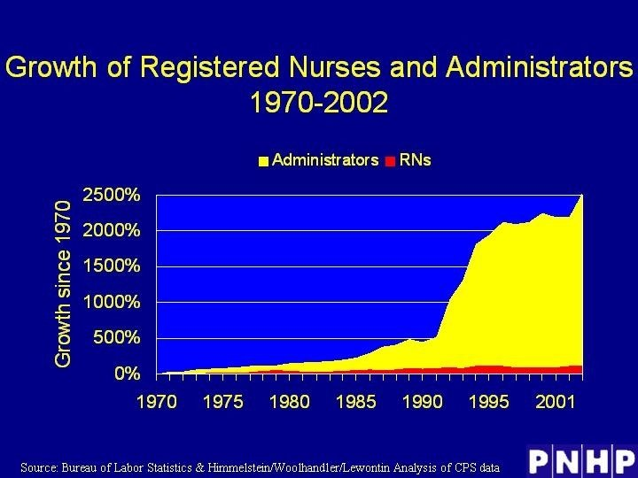 Growth of Registered Nurses and Administrators 1970 -2002