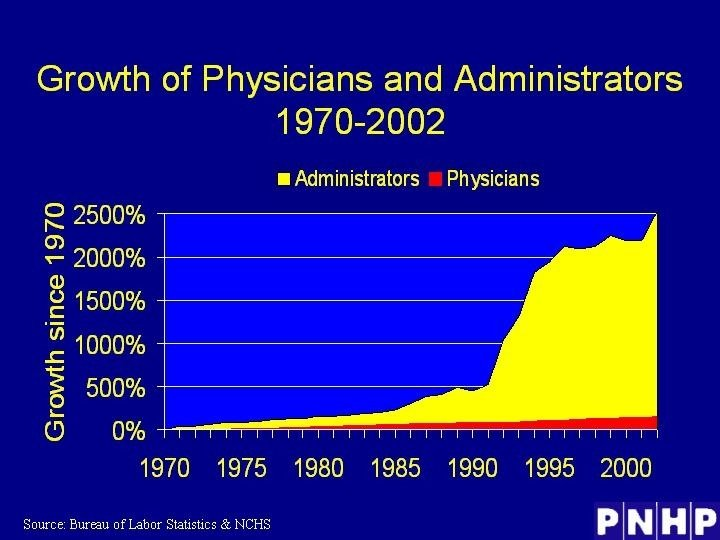 Growth of Physicians and Administrators 1970 -2002