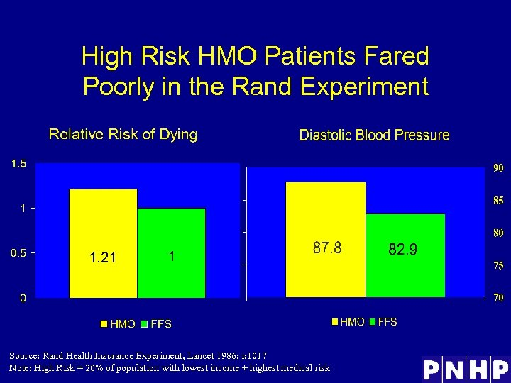 High Risk HMO Patients Fared Poorly in the Rand Experiment Source: Rand Health Insurance