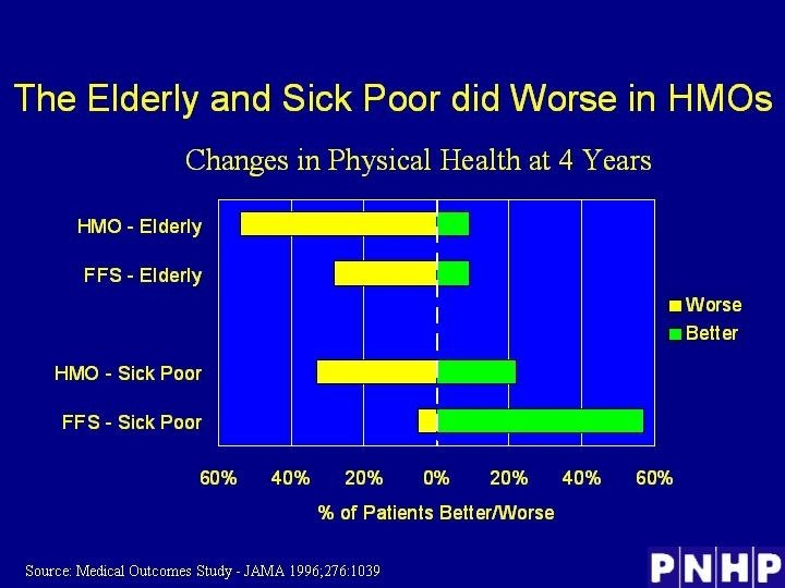The Elderly and Sick Poor did Worse in HMOs