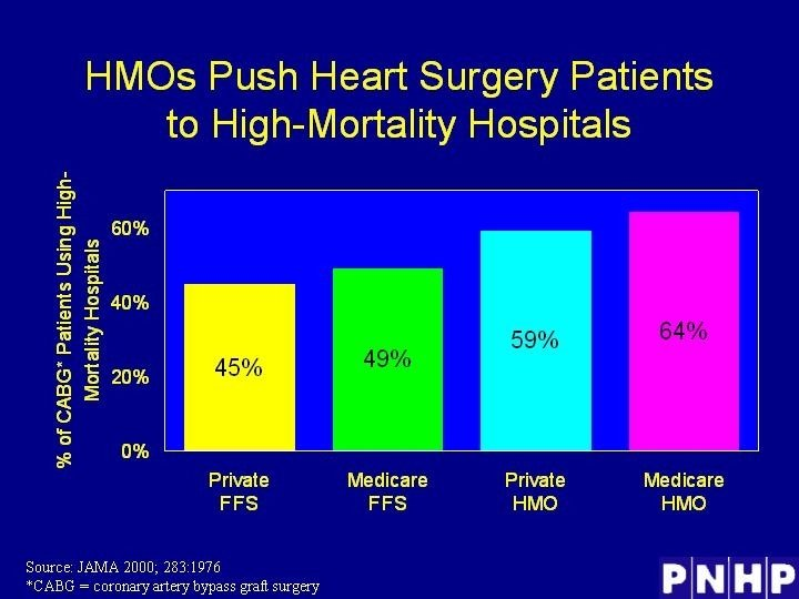 HMOs Push Heart Surgery Patients to High-Mortality Hospitals