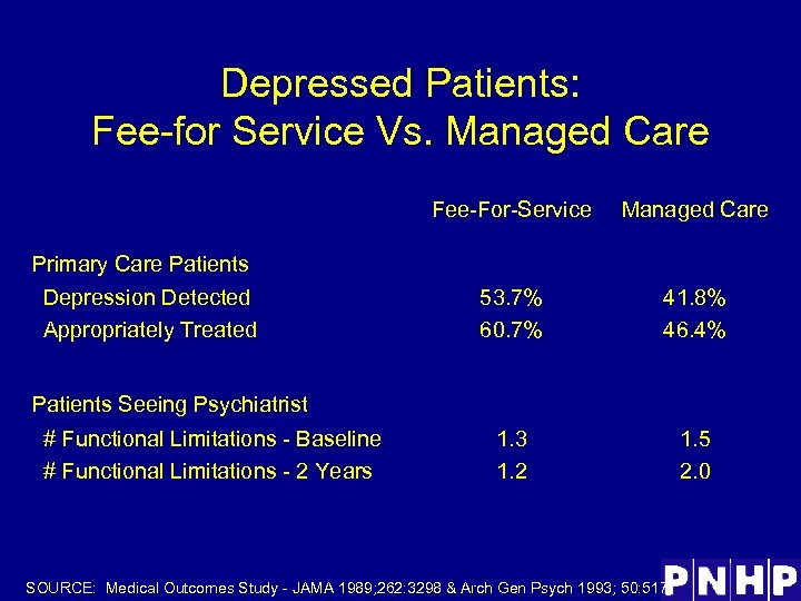 Depressed Patients: Fee-for Service Vs. Managed Care Fee-For-Service Managed Care 53. 7% 60. 7%