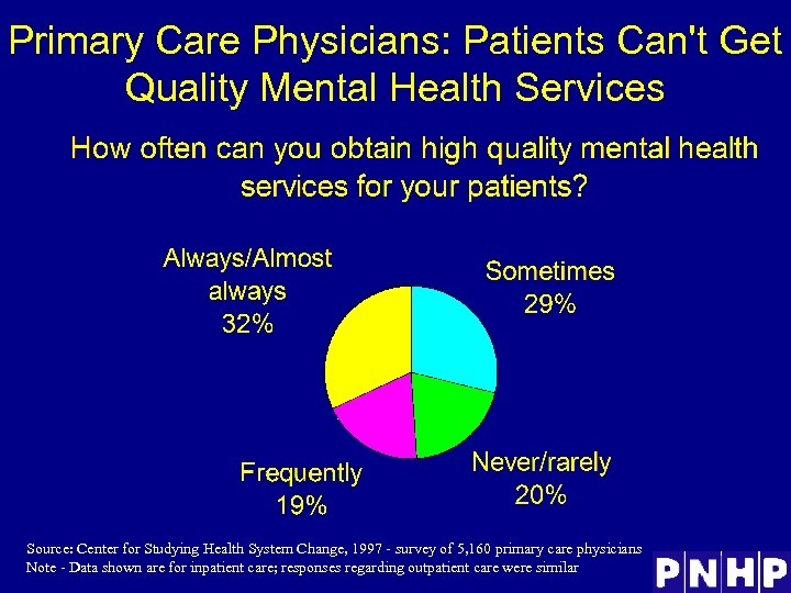 Primary Care Physicians: Patients Can't Get Quality Mental Health Services Source: Center for Studying