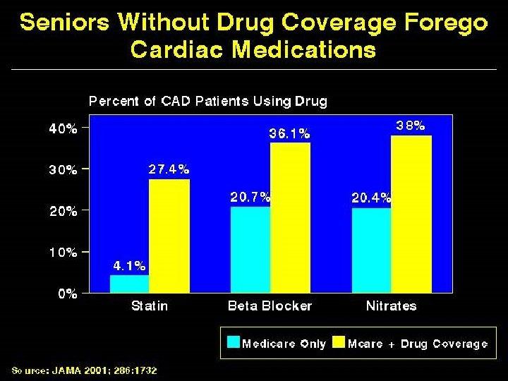 Seniors Without Drug Coverage Forego Cardiac Medications