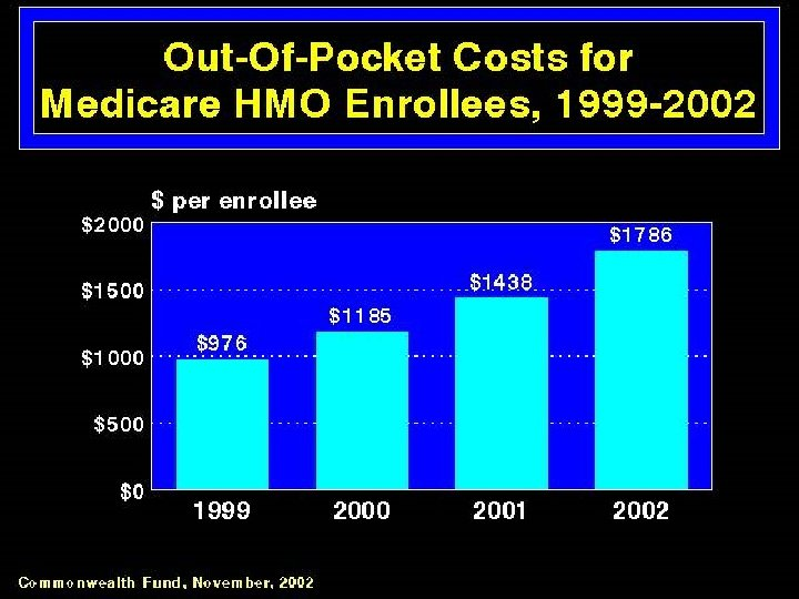 Out-of-Pocket Costs for Medicare HMO Enrollees, 1999 -2002