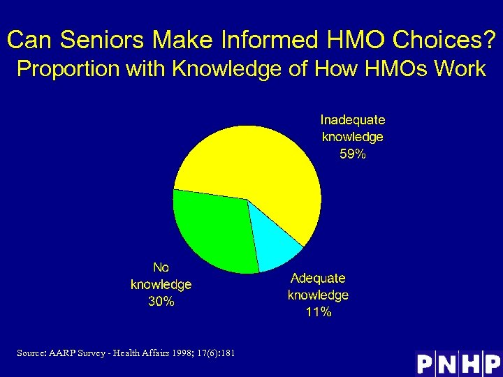 Can Seniors Make Informed HMO Choices? Proportion with Knowledge of How HMOs Work Source: