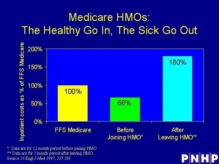 Medicare HMOs: The Healthy Go In, The Sick Go Out