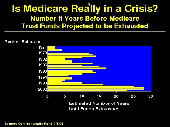 Is Medicare Really in a Crisis?