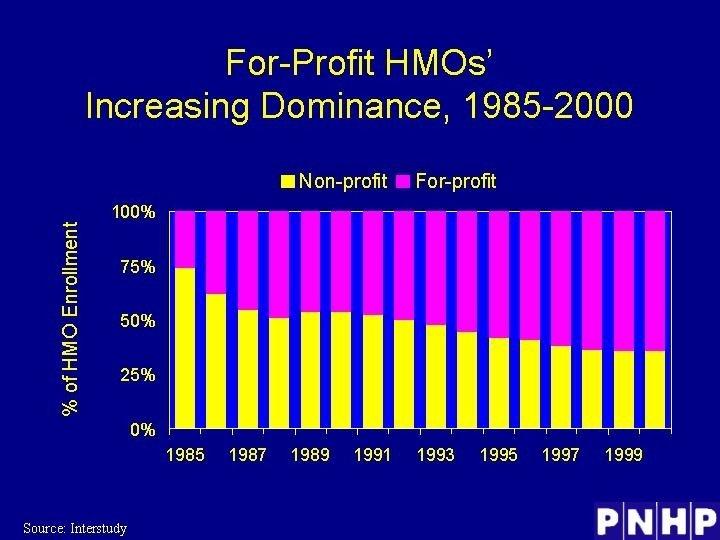 For-Profit HMOs' Increasing Dominance, 1985 -2000