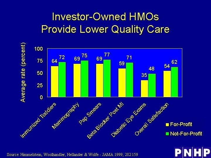 Investor-Owned HMOs Provide Lower Quality Care