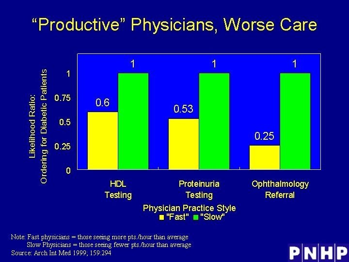 """""""Productive"""" Physicians, Worse Care"""