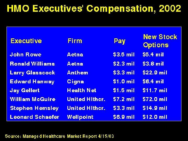HMO Executives' Compensation 2002