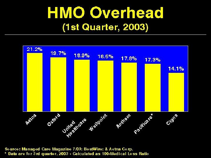 HMO Overhead