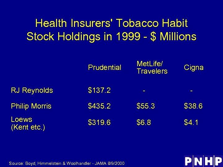 Health Insurers' Tobacco Habit Stock Holdings in 1999 - $ Millions Prudential Met. Life/