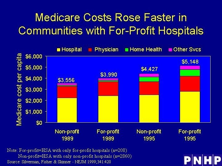 Medicare Costs Rose Faster in Communities with For-Profit Hospitals