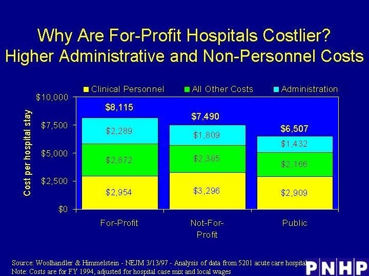 Why Are For-Profit Hospitals Costlier? Higher Administrative and Non. Personnel Costs