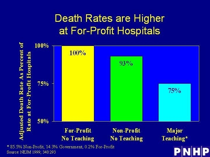 Death Rates are Higher at For-Profit Hospitals