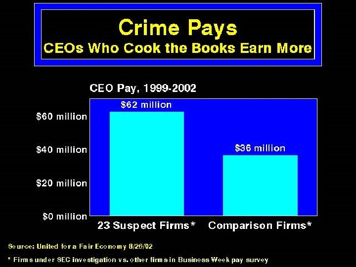 Crime Pays: CEOs Who Cook the Books Earn More