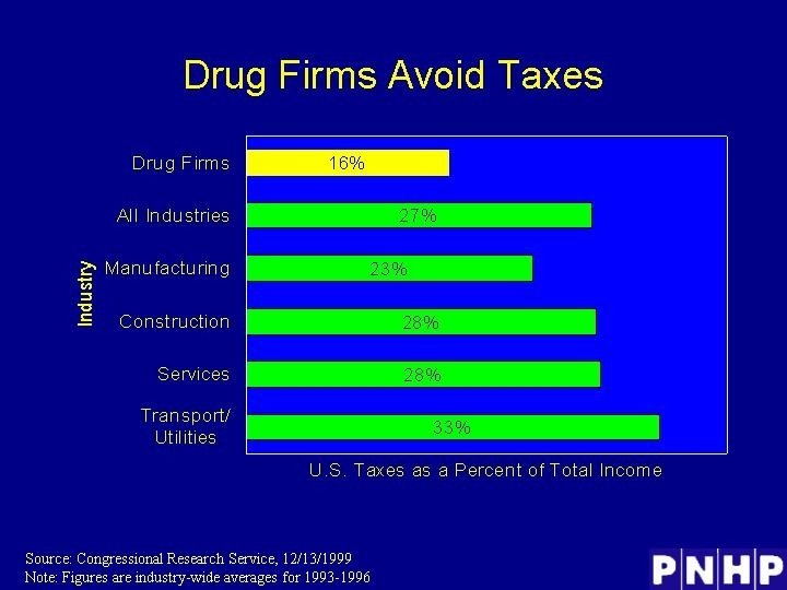Drug Firms Avoid Taxes