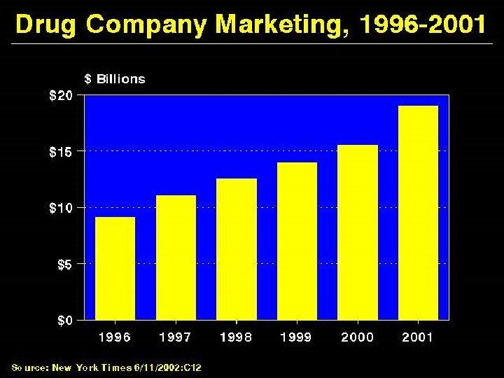 Drug Company Marketing, 19962001
