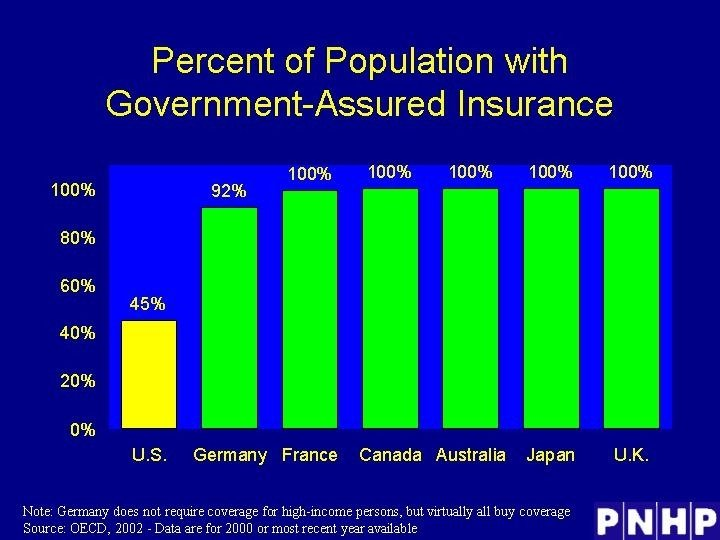 Percent of Population with Government-Assured Insurance