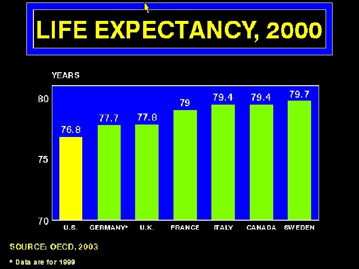 Life Expectancy 2000