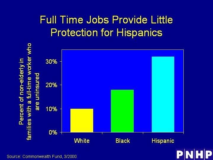 Full Time Jobs Provide Little Protection for Hispanics