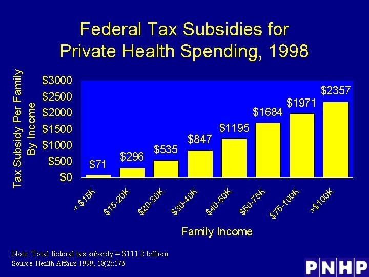 Federal Tax Subsidies for Private Health Spending, 1998