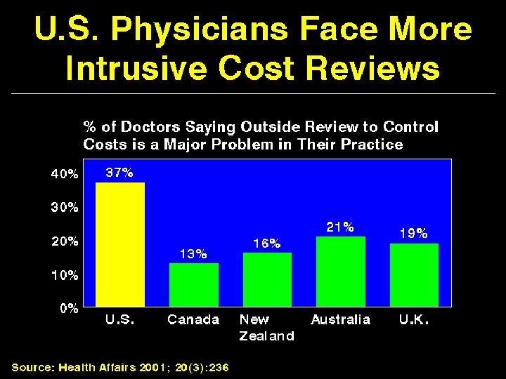 US Physicians Face More Intrusive Cost Reviews