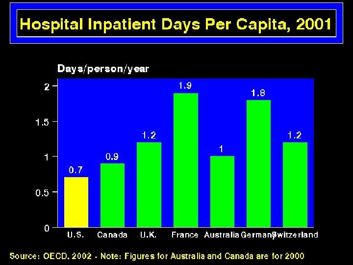 Hospital Inpatient Days 2001