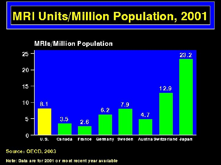 MRI Units/Million Population
