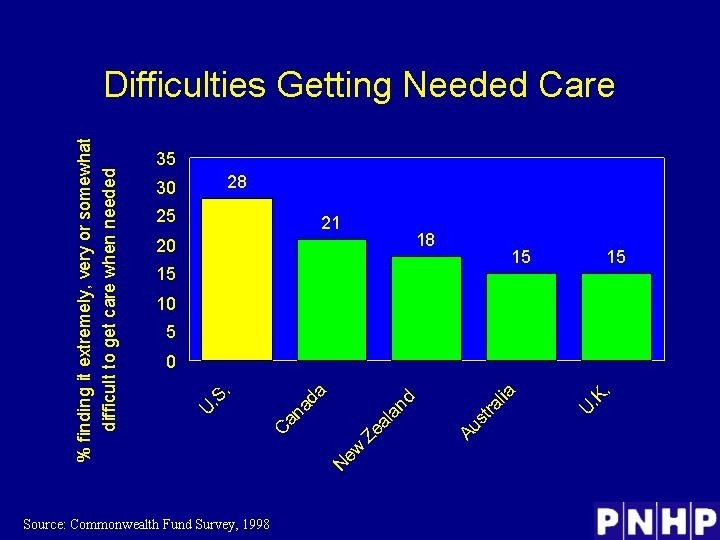 Difficulties Getting Needed Care