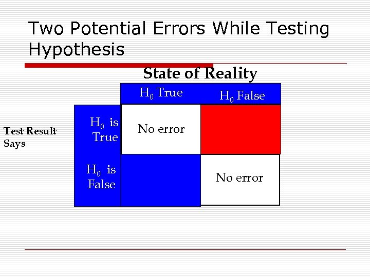 Two Potential Errors While Testing Hypothesis State of Reality H 0 True Test Result