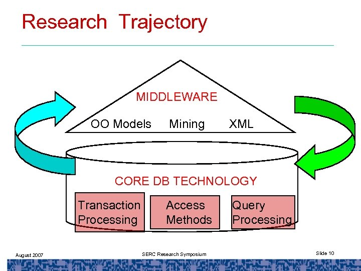 Research Trajectory MIDDLEWARE OO Models Mining XML CORE DB TECHNOLOGY Transaction Processing August 2007