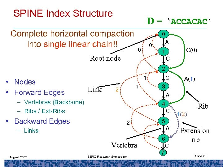 SPINE Index Structure D = 'ACCACAC' Complete horizontal compaction into single linear chain!! 0