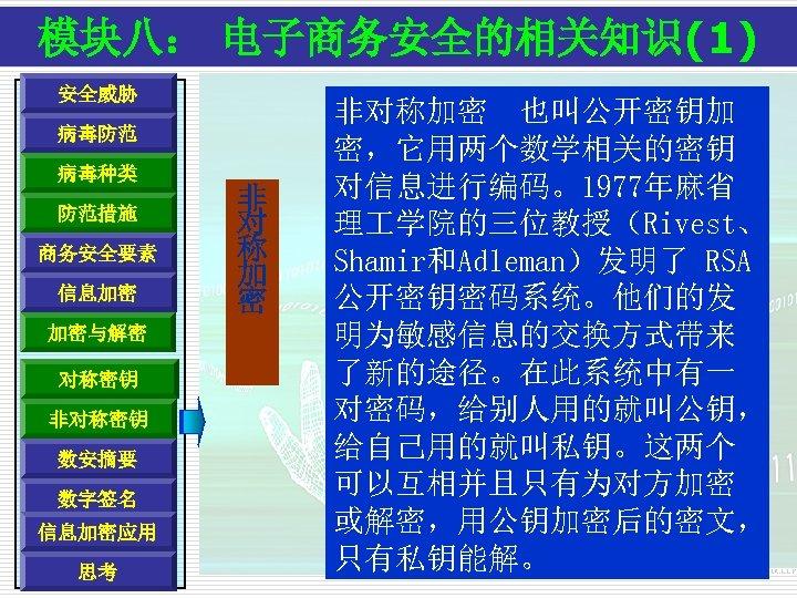 模块八: 电子商务安全的相关知识(1) 安全威胁 病毒防范 病毒种类 防范措施 商务安全要素 信息加密 加密与解密 对称密钥 非对称密钥 数安摘要 数字签名 信息加密应用