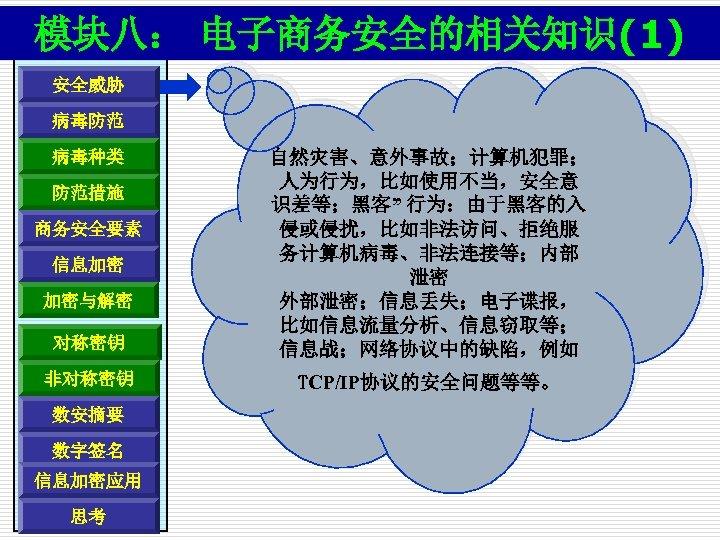 """模块八: 电子商务安全的相关知识(1) 安全威胁 病毒防范 对称密钥 自然灾害、意外事故;计算机犯罪; 人为行为,比如使用不当,安全意 识差等;黑客"""" 行为:由于黑客的入 侵或侵扰,比如非法访问、拒绝服 务计算机病毒、非法连接等;内部 泄密 外部泄密;信息丢失;电子谍报, 比如信息流量分析、信息窃取等;"""