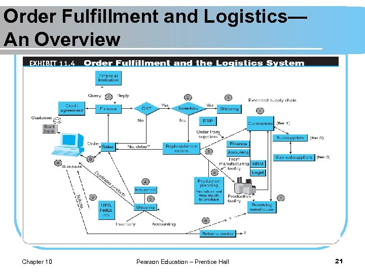 Order Fulfillment and Logistics— An Overview Chapter 10 Pearson Education – Prentice Hall 21