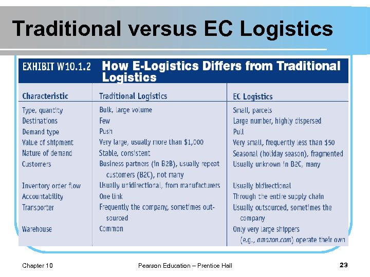 Traditional versus EC Logistics Chapter 10 Pearson Education – Prentice Hall 23