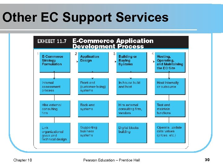 Other EC Support Services Chapter 10 Pearson Education – Prentice Hall 30