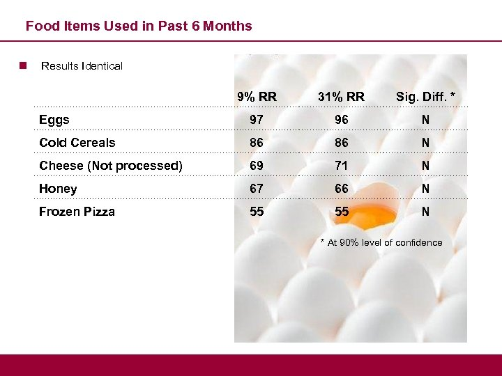 Food Items Used in Past 6 Months n Results Identical 9% RR 31% RR