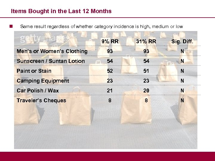 Items Bought in the Last 12 Months n Same result regardless of whether category
